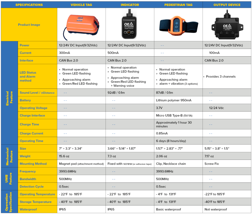 technical spec and sales sheet for proximity warning system
